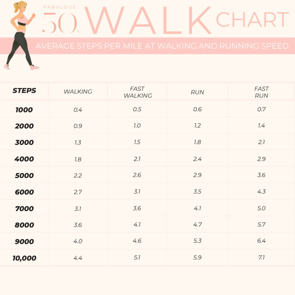 Walk steps for weight loss